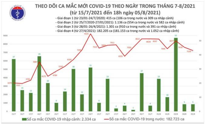 Toi 5/8: Co 3.301 ca mac COVID-19, rieng Ha Noi 69 ca