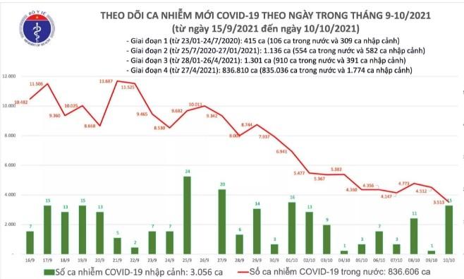 Ngay 10/10: Them 3.528 ca mac COVID-19, rieng TP HCM giam 595 ca-Hinh-2