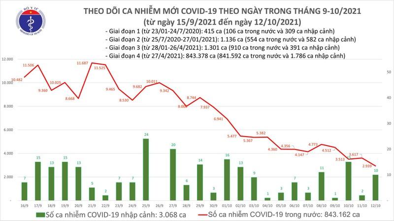 Ngay 12/10: Them 2.949 ca mac COVID-19 moi