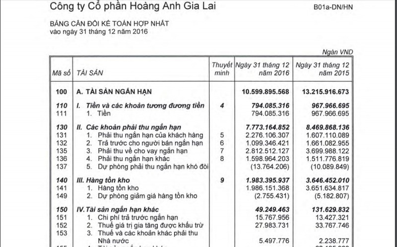 Hoang Anh Gia Lai lo nang nhat lich su, hon 1.000 ty dong