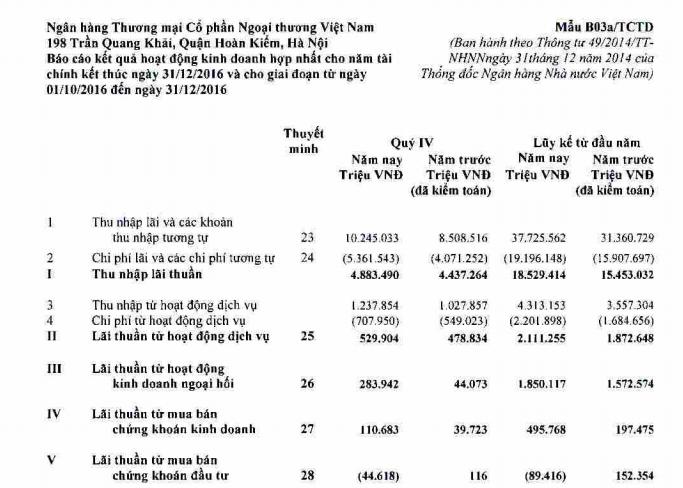 Doan thu lao lanh dao Vietcombank qua bao cao tai chinh 2016