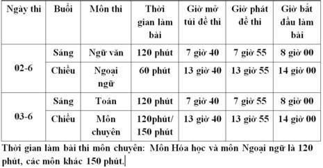 71.000 hoc sinh sap thi lop 10 can chu y dieu nay