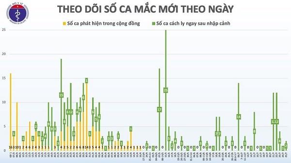 Them 2 truong hop nhap canh tu Nga mac COVID-19, Viet Nam co 415 ca benh-Hinh-3