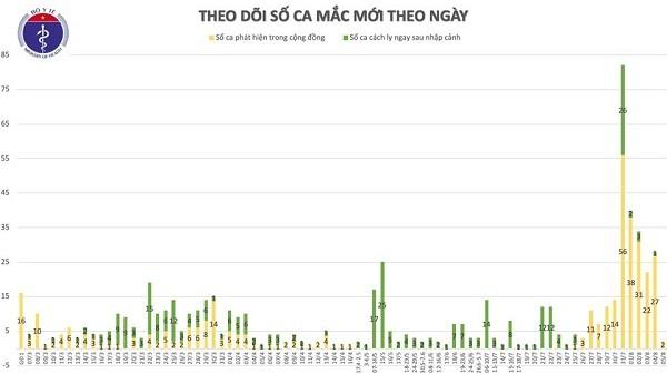 Them 2 ca mac COVID-19 lien quan BV Da Nang, Viet Nam co 672 ca-Hinh-2