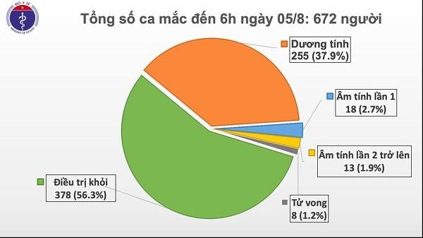 Them 2 ca mac COVID-19 lien quan BV Da Nang, Viet Nam co 672 ca