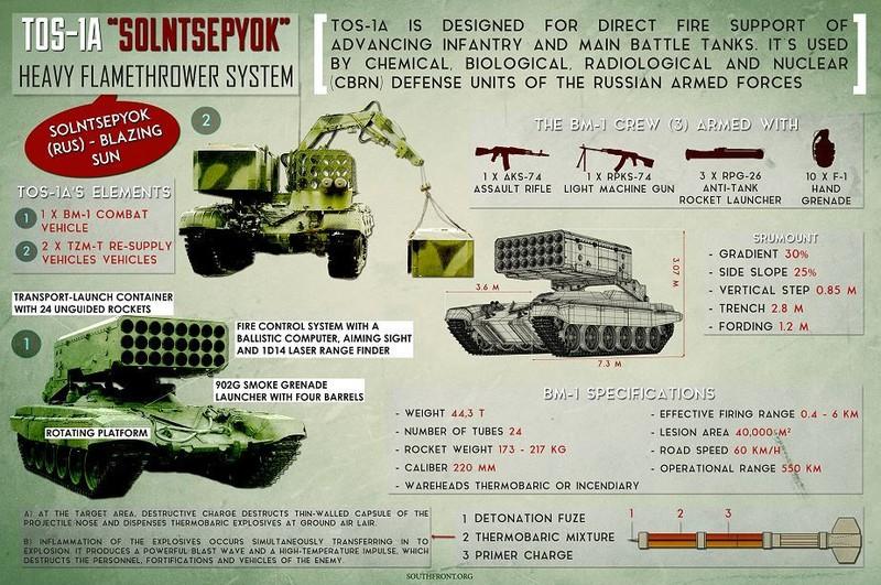 Phao phan luc da nong TOS-1A: