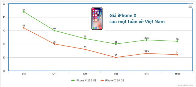 Mot tuan iPhone X ve nuoc: Ban chay, gia that thuong