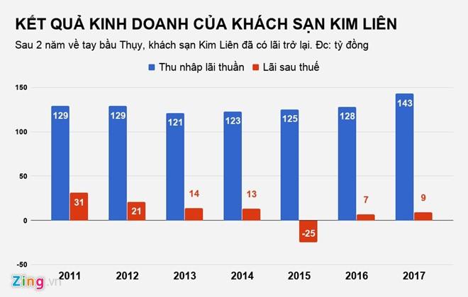 Khach san Kim Lien tren 'dat vang' ra sao sau 2 nam ve tay bau Thuy?-Hinh-2
