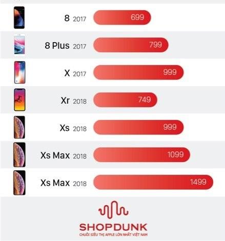 8 ly do nen mua iPhone XR thay vi iPhone Xs