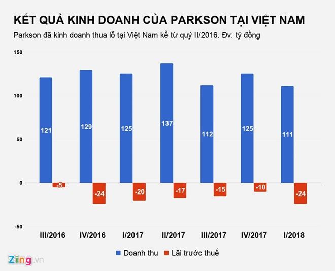Parkson lai dong cua them mot trung tam thuong mai tai Sai Gon?-Hinh-2