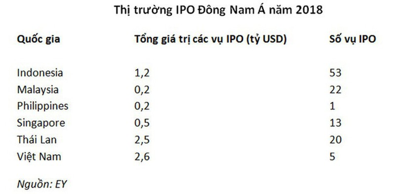 Vuot Singapore, Viet Nam thanh thi truong IPO lon nhat Dong Nam A-Hinh-2