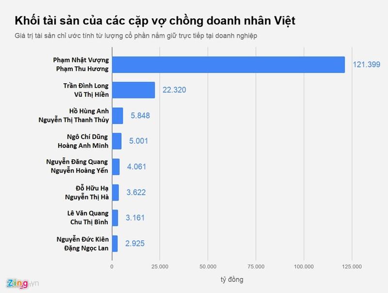 Cac cap vo chong nghin ty Viet chia ty le so huu the nao?-Hinh-6