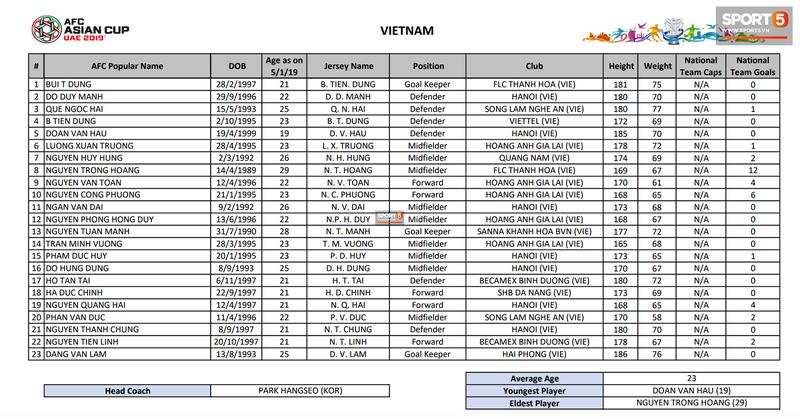 Fan bat ngo voi cau thu Viet Nam nang can nhat tham du Asian Cup 2019-Hinh-2