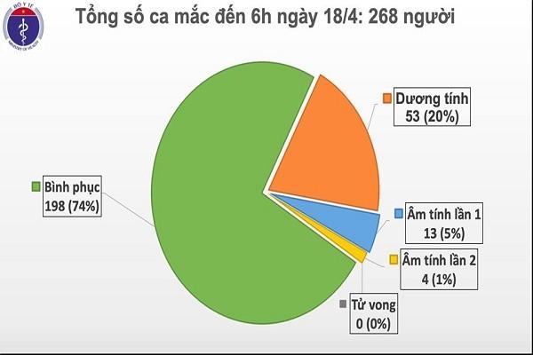 48 gio troi qua Viet Nam khong ghi nhan ca mac moi COVID-19