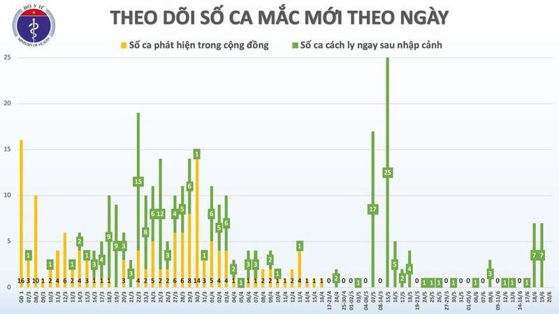 65 ngay Viet Nam khong co ca mac COVID-19 trong cong dong-Hinh-2