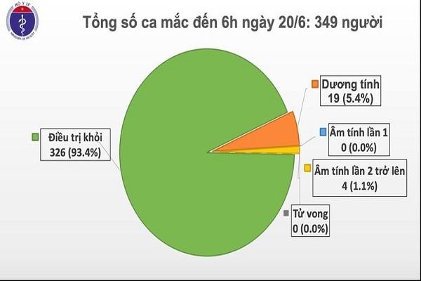 65 ngay Viet Nam khong co ca mac COVID-19 trong cong dong