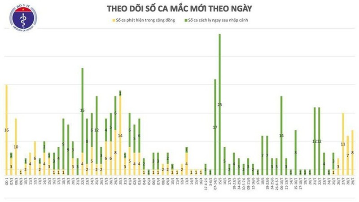Them 8 ca mac COVID-19 o Da Nang, Viet Nam co 446 ca benh-Hinh-3