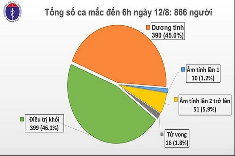 Them 3 ca COVID-19 duoc cach ly ngay, Viet Nam co 866 ca benh
