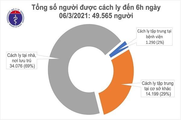 Sang 6/3, co 7 ca mac COVID-19, rieng Hai Duong da 6 ca-Hinh-2