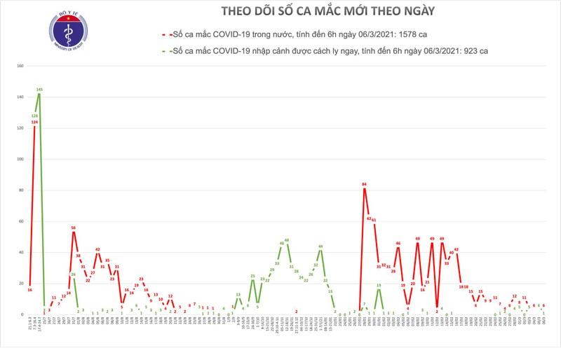 Sang 6/3, co 7 ca mac COVID-19, rieng Hai Duong da 6 ca