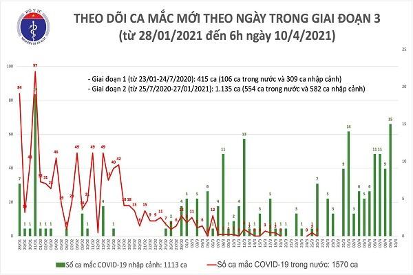 Chieu 10/4: Viet Nam ghi nhan 9 ca mac moi COVID-19