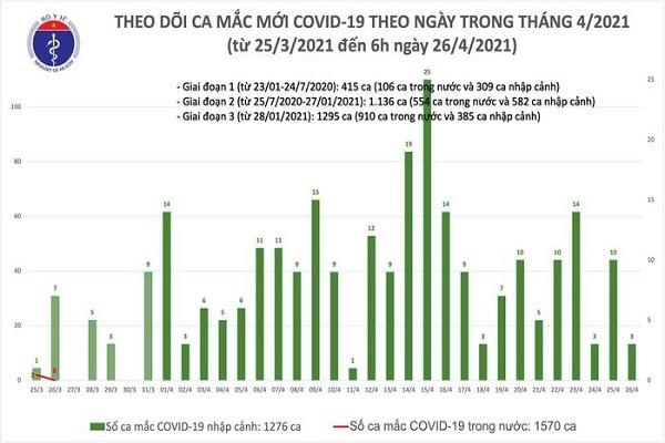 Sang 26/4: Co 3 ca mac COVID-19 tai Da Nang va Quang Nam
