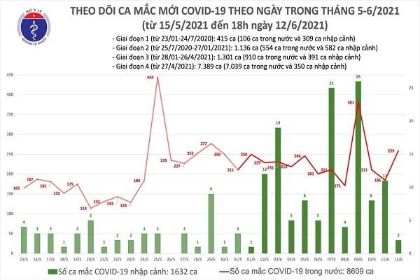 Toi 12/6: Them 104 benh nhan COVID-19, TP HCM 44 ca