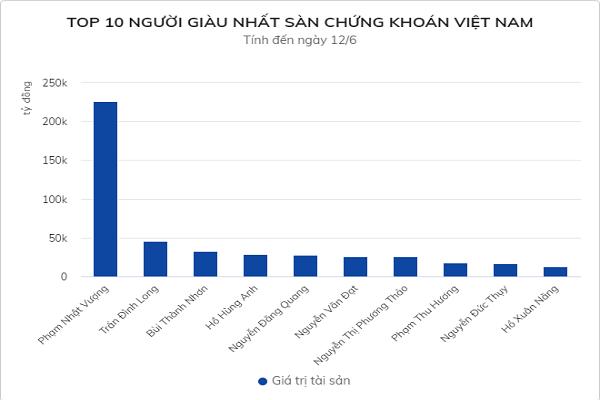 Tai san ong chu Bat dong san Phat Dat vuot 1 ty USD