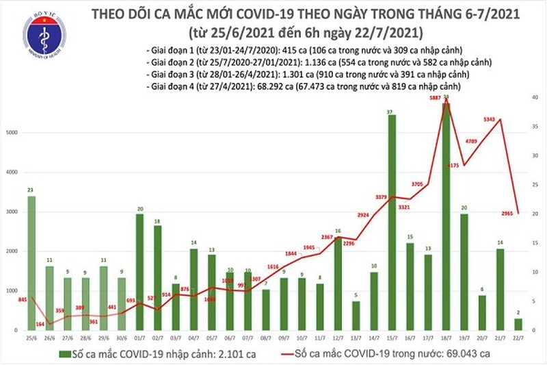 Sang 22/7: Them 2.967 ca mac moi COVID-19 o Viet Nam