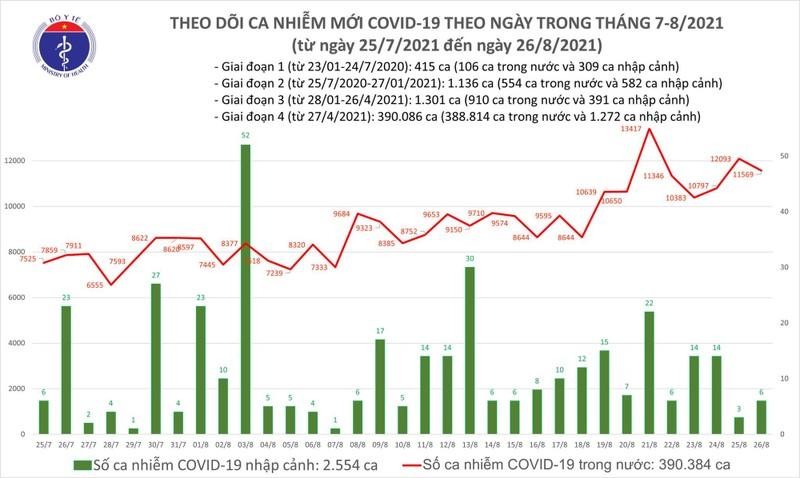 COVID-19 ngay 26/8: 18.567 nguoi khoi benh, so ca nang 5.184-Hinh-2