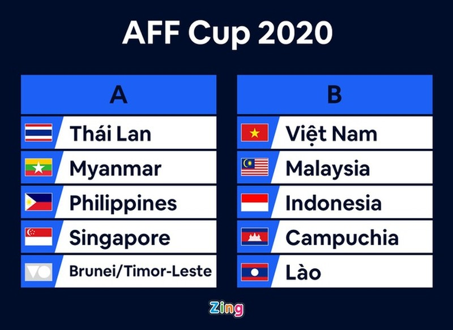 Tuyen Viet Nam gap Malaysia, Indonesia o AFF Cup 2020-Hinh-2