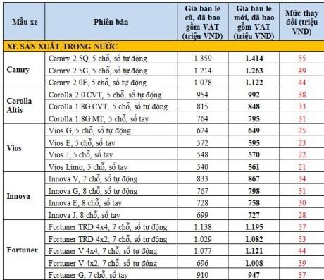 Gia xe Toyota va Lexus tai Viet Nam tang tu 57 trieu dong-Hinh-2