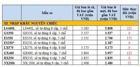 Gia xe Toyota va Lexus tai Viet Nam tang tu 57 trieu dong-Hinh-3