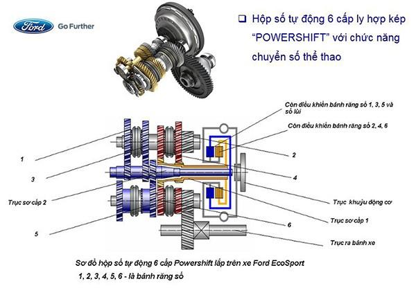 Ford bi kien vi hop so tren Fiesta va Focus dinh loi-Hinh-3