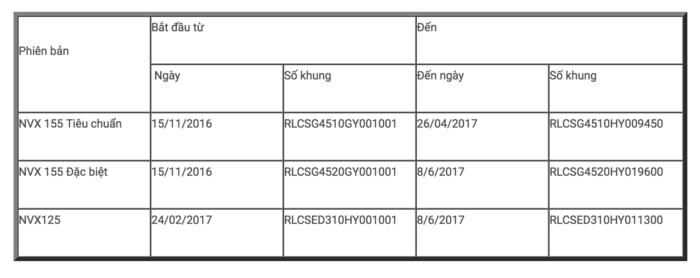 Yamaha Viet Nam thay phuoc sau mien phi cho xe ga NVX