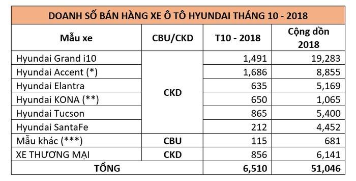 Gan 1700 xe Hyundai Accent ban ra trong thang 10/2018-Hinh-2