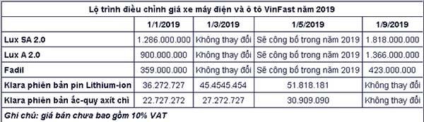 Oto va xe may Vinfast ruc rich tang gia truoc them 2019-Hinh-2