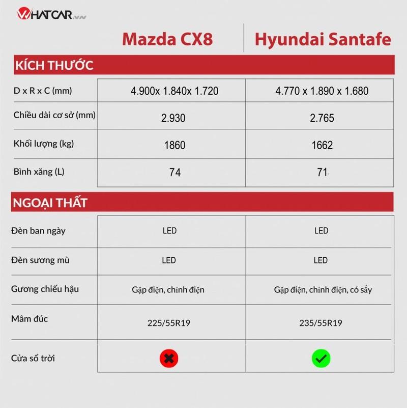 Mazda CX-8 moi co gi de doi dau Hyundai SantaFe?-Hinh-2