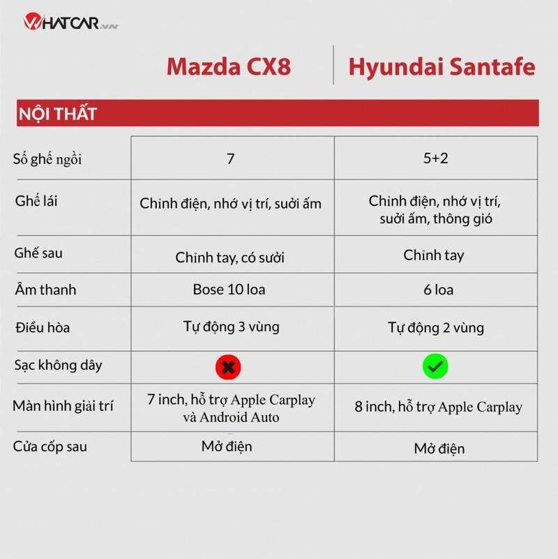 Mazda CX-8 moi co gi de doi dau Hyundai SantaFe?-Hinh-3