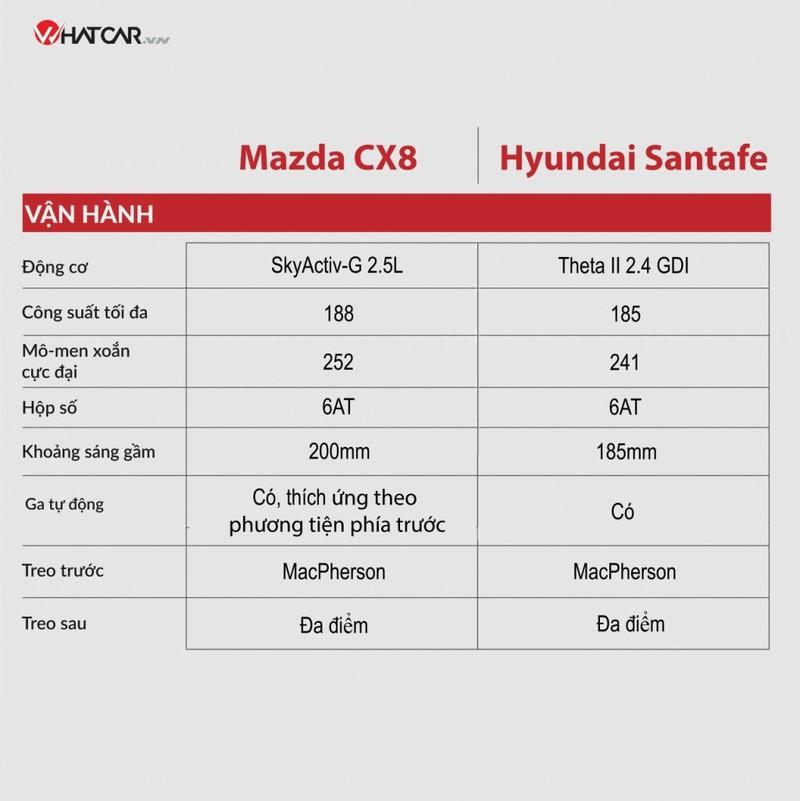 Mazda CX-8 moi co gi de doi dau Hyundai SantaFe?-Hinh-4