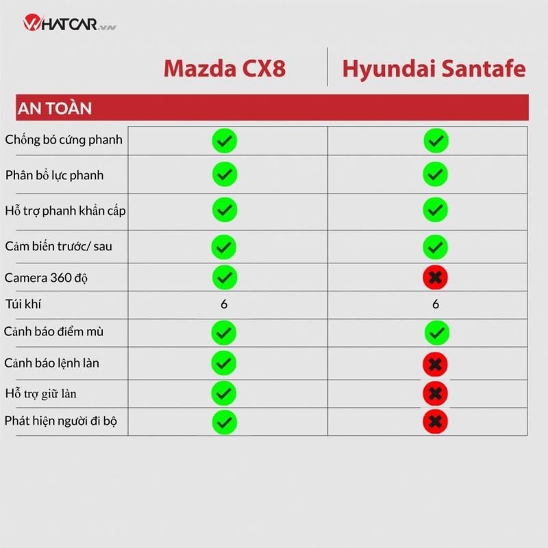 Mazda CX-8 moi co gi de doi dau Hyundai SantaFe?-Hinh-5