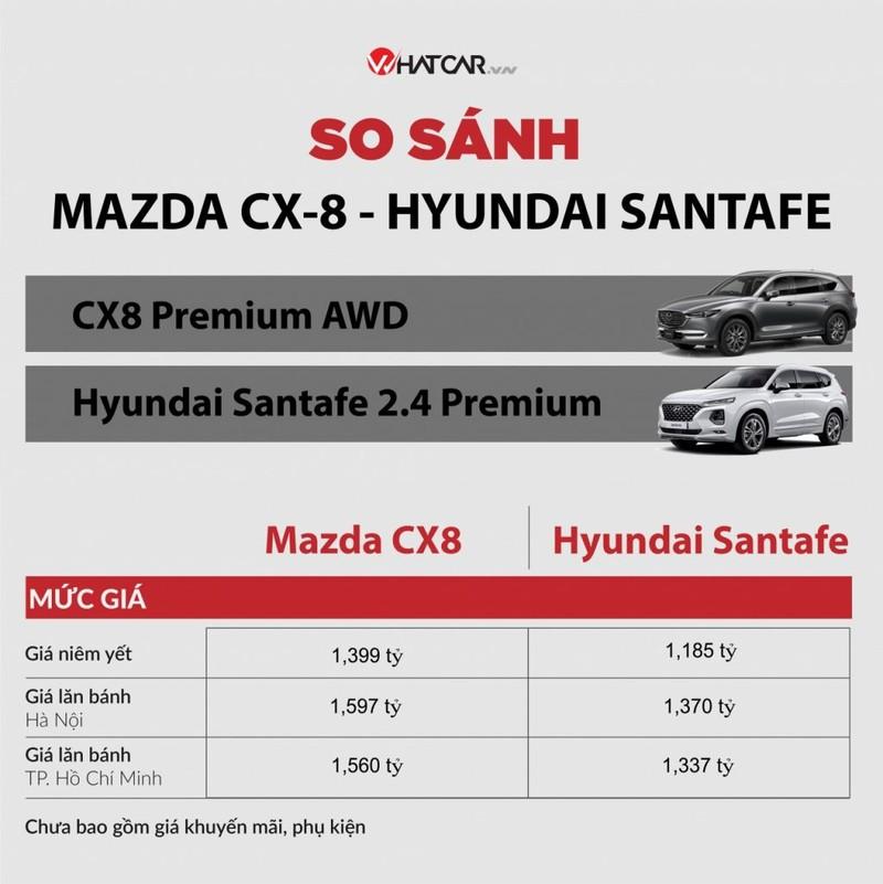 Mazda CX-8 moi co gi de doi dau Hyundai SantaFe?