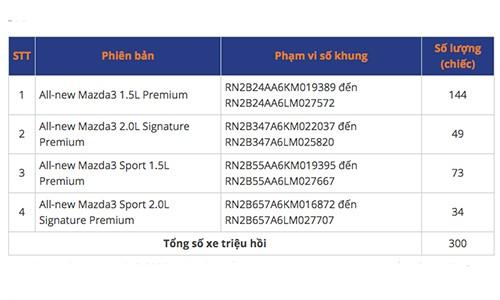 300 xe Mazda3 2020 tai Viet Nam loi phan mem phanh khan cap-Hinh-2