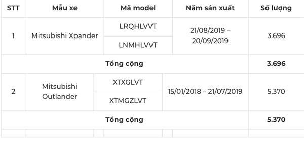 Mitsubishi Viet Nam trieu hoi Xpander va Outlander thay bom xang-Hinh-2