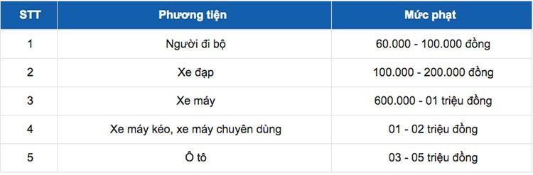 Phuong tien vuot rao chan duong sat se bi phat toi 5 trieu dong-Hinh-2