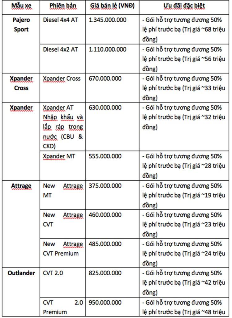 Loat xe Mitsubishi tai Viet Nam giam phi truoc ba thang 8/2021-Hinh-2