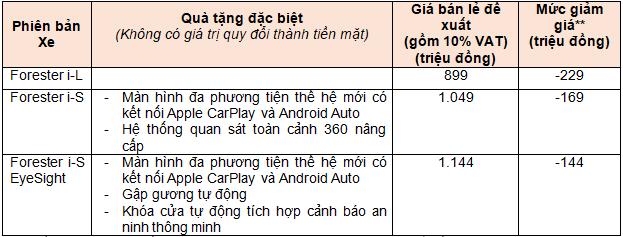 Xe SUV Subaru Forester tai Viet Nam giam 100% phi truoc ba-Hinh-2