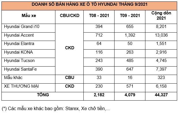 Thang 9/2021: Doanh so Hyundai tai Viet Nam tang manh toi 87%-Hinh-3
