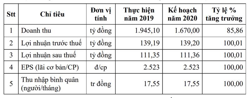 Sanest Khanh Hoa trinh ke hoach loi nhuan 2020 sau thue 111 ty dong