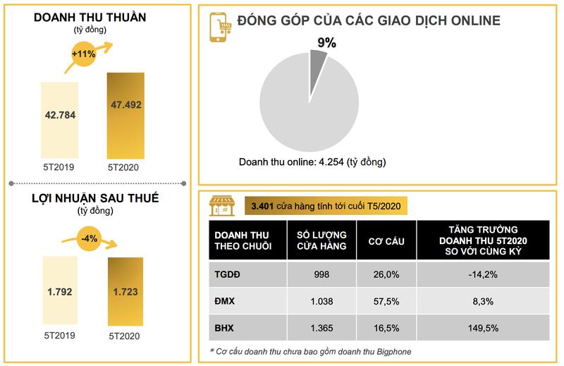 Loi nhuan luy ke 5 thang cua MWG giam 4%, dat 1.723 ty